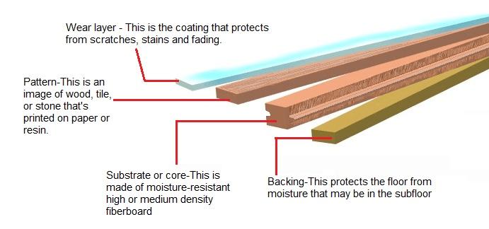 laminate floor structure
